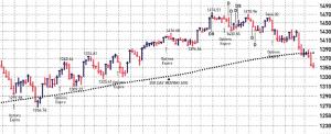 S&P 16 November Drop